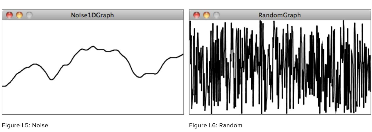 A ragged, random distribution compared to a smooth noisy one